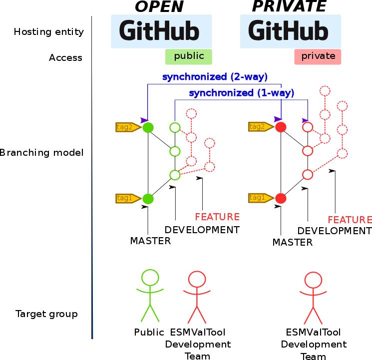 Guidelines for diagnostic developers — ESMValTool 2 0 0b0 documentation