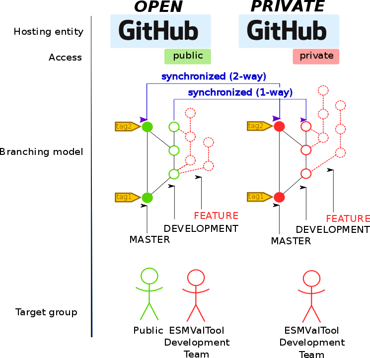 1  Git repository — ESMValTool 1 1 0 documentation