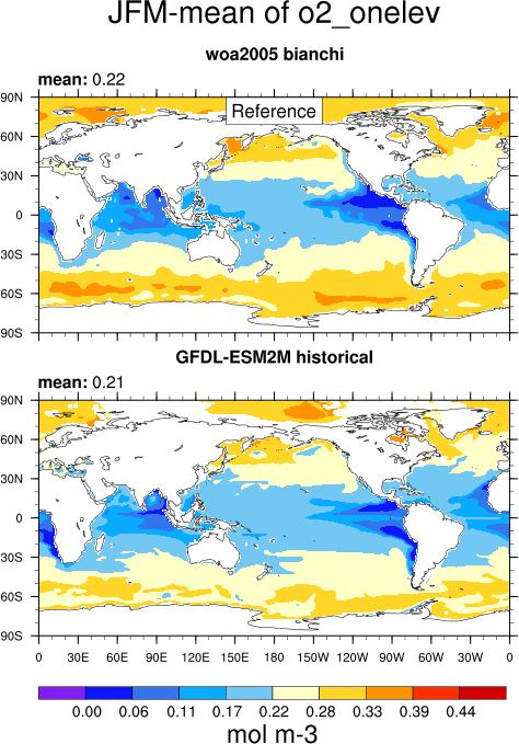 13  Marine biogeochemistry — ESMValTool 1 1 0 documentation